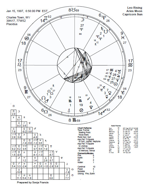 Read Your Birth Chart Astrologer Coach Sonja Francis