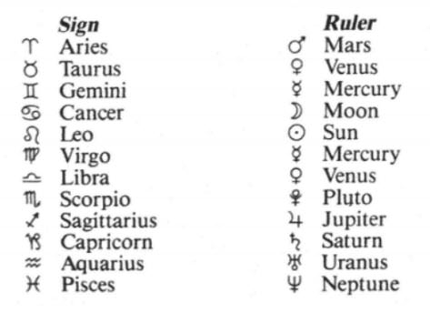 How to Read Your Birth Chart (Members) | Astrologer Coach